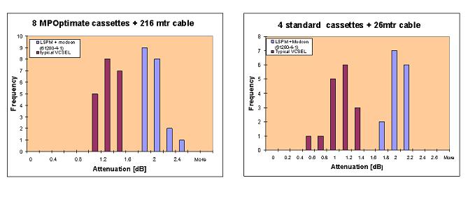 Измеренное затухание для оптимизированных и стандартных кассет