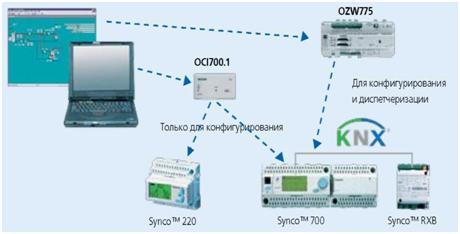 Контроллер Siemens Rlu222 Инструкция По Программированию - фото 6