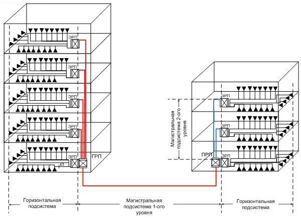 Распределенная архитектура СКС с 2-мя уровнями иерархии