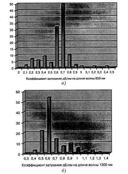 СКС оптоволокно схема коэффициент затухания
