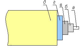Рис. 1 Структура оптоволокна