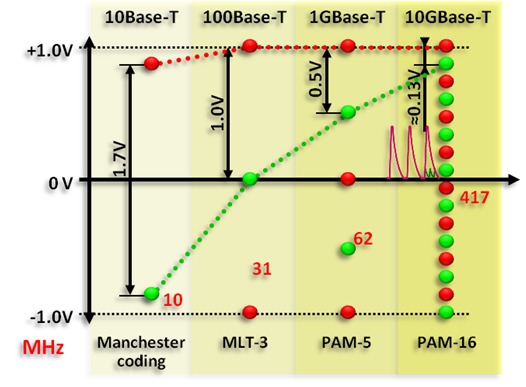 10GBase-T кабельные системы