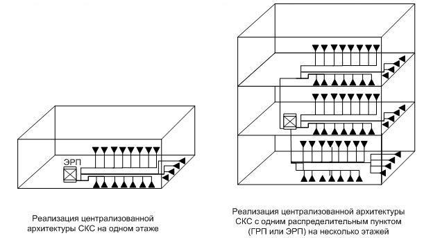 Централизованная архитектура СКС