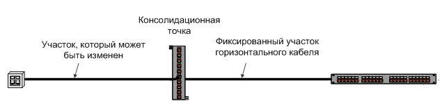 Пример реализации консолидационной точки