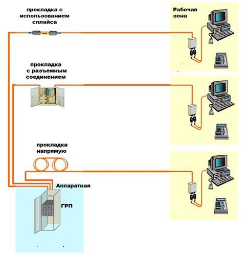 Три способа прокладки кабеля при реализации централизованной архитектуры СКС