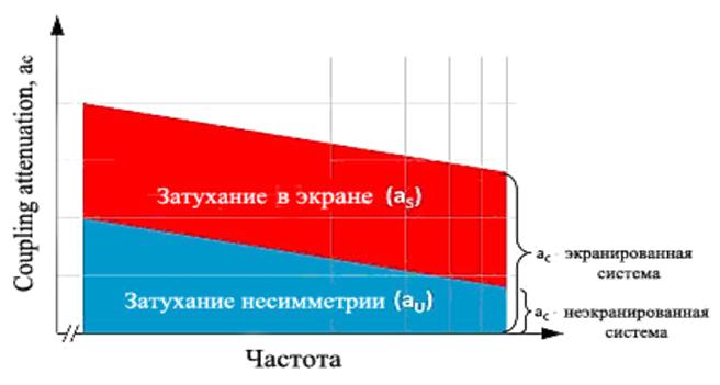 рисунок параметра ac затухание