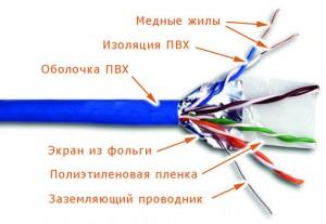 кабели сип