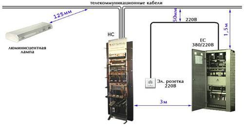Телекоммуникационные кабели