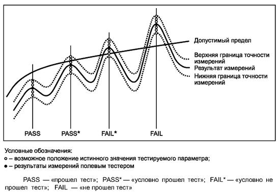 Рисунок 4 — Иллюстрация критериев PASS, PASS*, FAIL, FAIL*