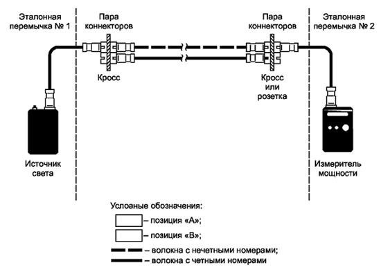 Рисунок 5 — Модель волоконно-оптической линии
