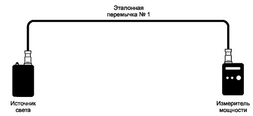 Рисунок 6 — Калибровка 1 — измерение уровня мощности, инжектируемой в волокно источником света
