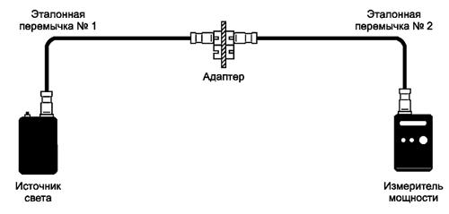 Рисунок 7 — Калибровки 2 и 3 — проверка качества тестовых шнуров