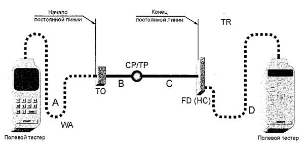 Рисунок А.1 — Модель тестирования постоянной линии горизонтальной кабельной подсистемы