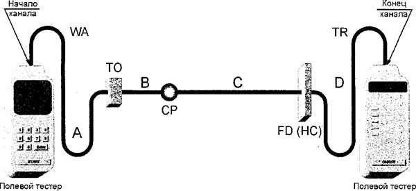 Рисунок А.З — Модель № 1 тестирования канала горизонтальной кабельной подсистемы (межсоединение в TR)