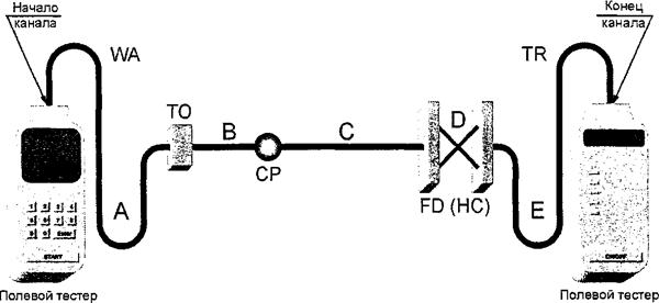 Рисунок  А.4 — Модель № 2 тестирования канала горизонтальной кабельной подсистемы (кросс-соединение в TR)