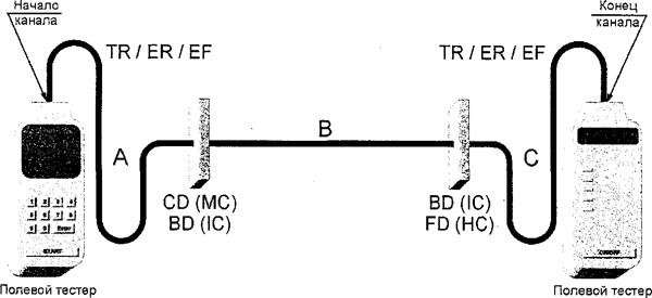 Рисунок А.5 — Модель № 1 тестирования канала магистральной кабельной подсистемы (межсоединения в CD (MC) или BD (1С) и в BD (1С) или FD (НС)