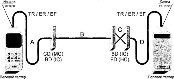 Рисунок А.6 — Модель № 2 тестирования канала магистральной кабельной подсистемы (межсоединение в CD (MC) или BD (1С) и кросс-соединение в BD (1С) или FD (НС)