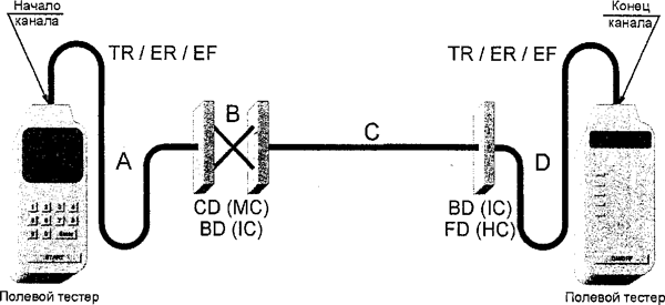 Рисунок А.7 — Модель № 3 тестирования канала магистральной кабельной подсистемы (кросс-соединение в CD (МС) или BD (1С) и межсоединение в BD (1С) или FD (НС)