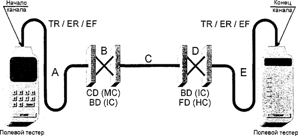 Рисунок А.8 — Модель № 4 тестирования канала магистральной кабельной подсистемы (кросс-соединения в CD (МС) или BD (1С) и в BD (1С) или FD (НС))