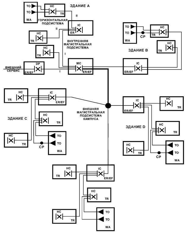 Пример топологического расположения элементов и подсистем СКС в среде кампуса