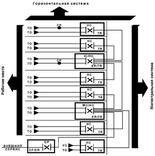 Рисунок 2 — Пример топологического расположения элементов и подсистем СКС в здании