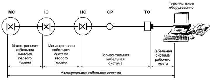 Рисунок 3 — Подсистемы СКС