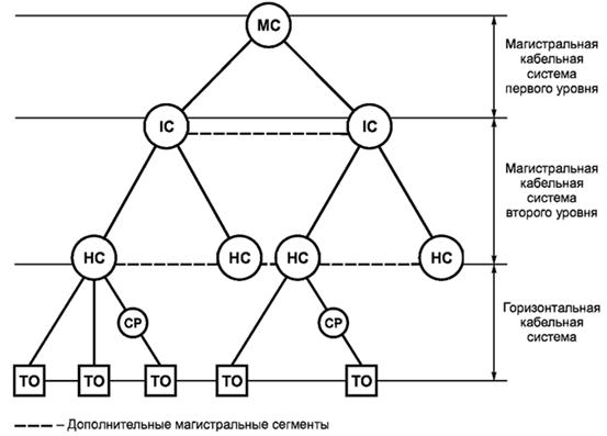 Рисунок 4 — Иерархическая структура кабельной системы