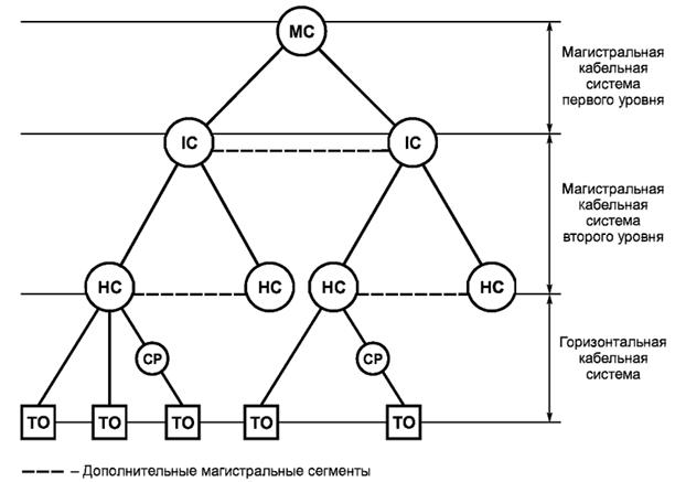 Рисунок 5 — Централизованная структура кабельной системы