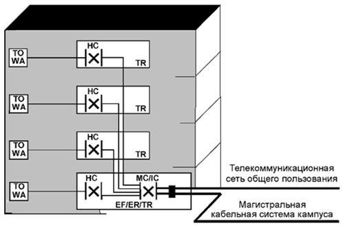 Рисунок 6 — Расположение функциональных элементов кабельной системы в здании