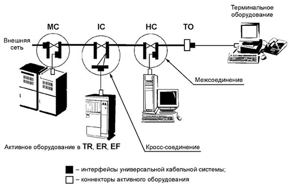 Рисунок 7 — Интерфейсы кабельной системы