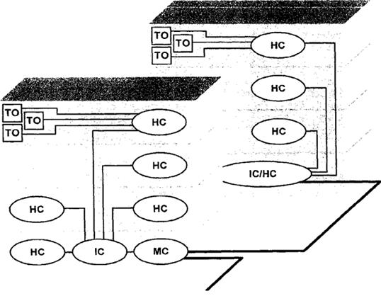 Рисунок 8 — Кабельная система с кроссами, выполняющими комбинированные функции (IC/HC во втором здании)