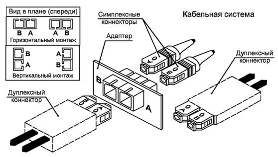Рисунок 10 — Конфигурация позиций А и В в коннекторе и адаптере типа 568SC