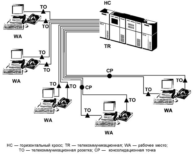 Рисунок 12 — Топология типа звезда горизонтальной кабельной подсистемы