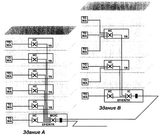 Рисунок 13 — Правила расположения горизонтальных кроссов и телекоммуникационных в здании