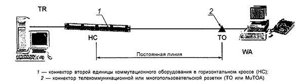 Рисунок 14 — Модель постоянной линии горизонтальной кабельной подсистемы с двумя точками коммутации
