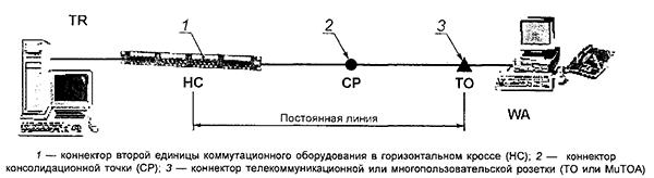 Рисунок 15 — Модель постоянной линии горизонтальной кабельной подсистемы с тремя точками коммутации