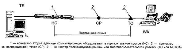 Рисунок 16 — Модель канала горизонтальной кабельной подсистемы с двумя точками коммутации