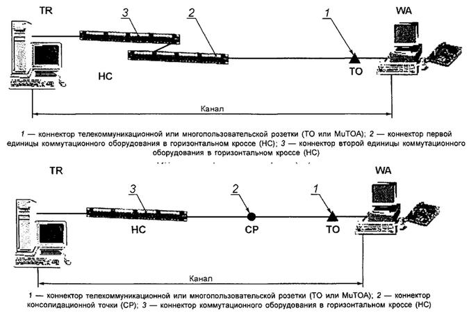 Рисунок 17 — Модели канала горизонтальной кабельной подсистемы с тремя точками коммутации