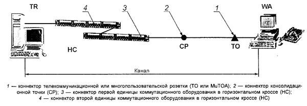 Рисунок 18 — Модель канала горизонтальной кабельной подсистемы с четырьмя точками коммутации