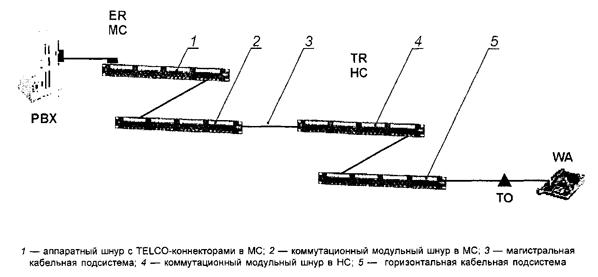 Рисунок 19 — Пример коммутации на основе метода кросс-соединения