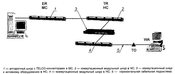 Рисунок 20 — Пример коммутации на основе метода межсоединения