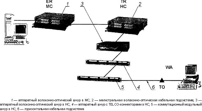 Рисунок 21 — Пример коммутации на основе комбинирования методов кросс- и межсоединения