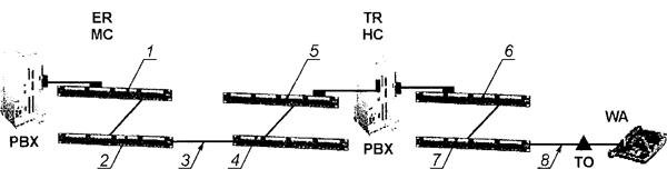 Рисунок 22 — Пример коммутации на основе двойного кросс-соединения