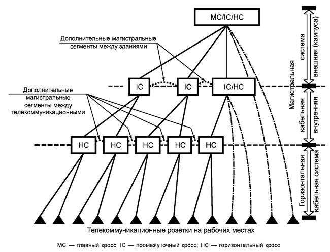Рисунок 24 — Дополнения к базовой топологии типа звезда магистральной кабельной подсистемы