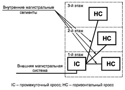 Рисунок 26 — Внтренняя магистральная кабельная подсистема (магистральная подсистема здания)