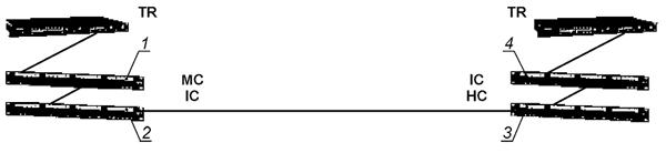 Рисунок 28 — Модель канала магистральной кабельной подсистемы с четырьмя точками коммутации